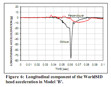 WorldSID head accelerations in two crash test configurations