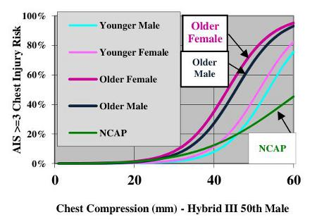 Chest Compression - Hybrid III 50th Male