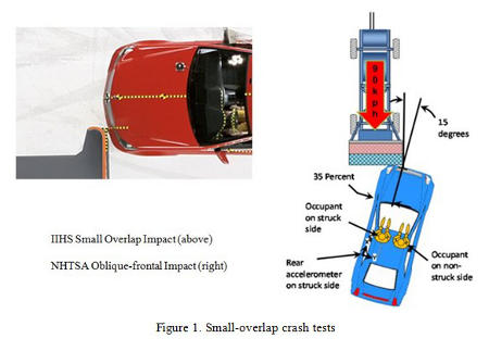 Small-overlap crash tests