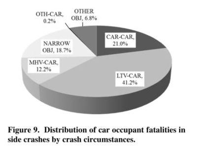 Car occupant fatalities in side impacts