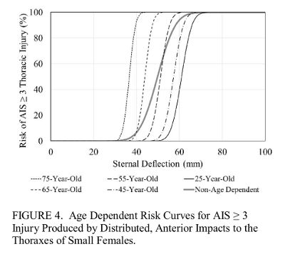Thoracic Injury Risk Curves (AIS 3+) for Small Females